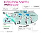 hierarchical address architecture2