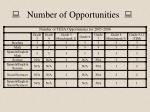 number of opportunities