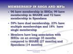 membership in shgs and mfis