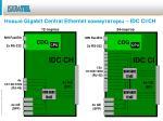 gigabit central ethernet idc c i ch