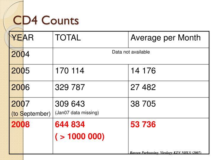 CD4 Counts