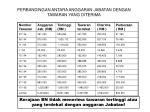 perbandingan antara anggaran jabatan dengan tawaran yang diterima
