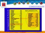 les engagements des pays d velopp s sur la p riode 2008 2012 en des missions de 1990