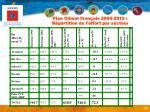 plan climat fran ais 2004 2012 r partition de l effort par secteur