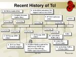 recent history of tcl