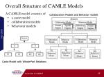 overall structure of camle models