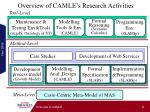 overview of camle s research activities
