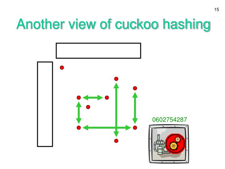 Another view of cuckoo hashing