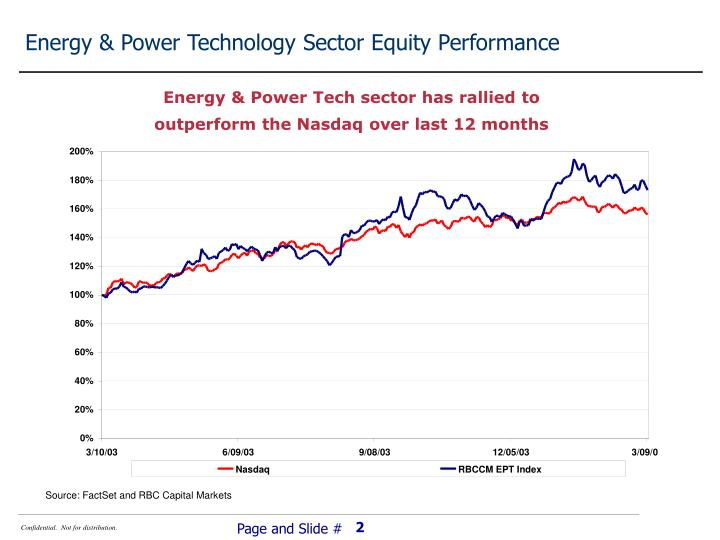 Energy & Power Technology Sector Equity Performance