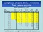 ejemplos de cs para distintas pensiones base y seg n vigencia