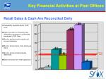 key financial activities at post offices2