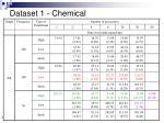 dataset 1 chemical