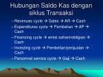 hubungan saldo kas dengan siklus transaksi