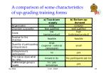 a comparison of some characteristics of up grading training forms