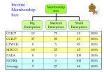 income membership fees