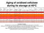 aging of oxidised cellulose during its storage at 40 o c