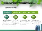la diputaci n de huelva y el pacto de gobiernos locales covenant of mayors