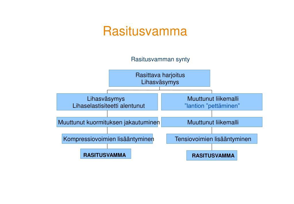 Neovaskularisaatio