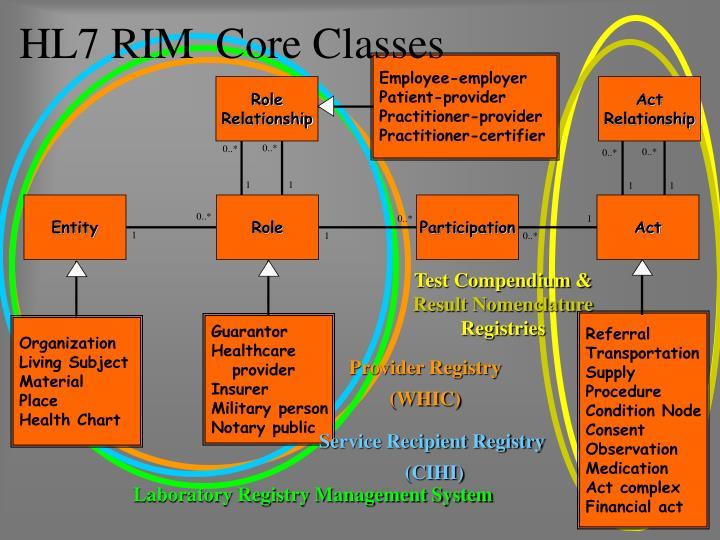 Hl7 rim core classes
