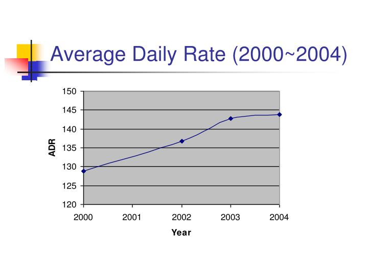 Average Daily Rate (2000~2004)