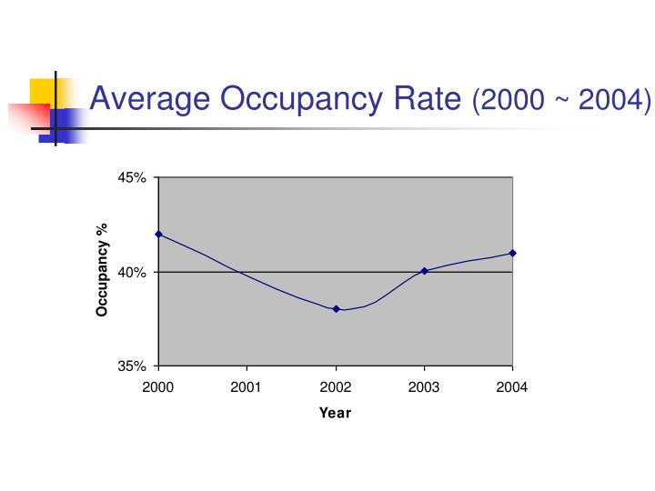 Average Occupancy Rate