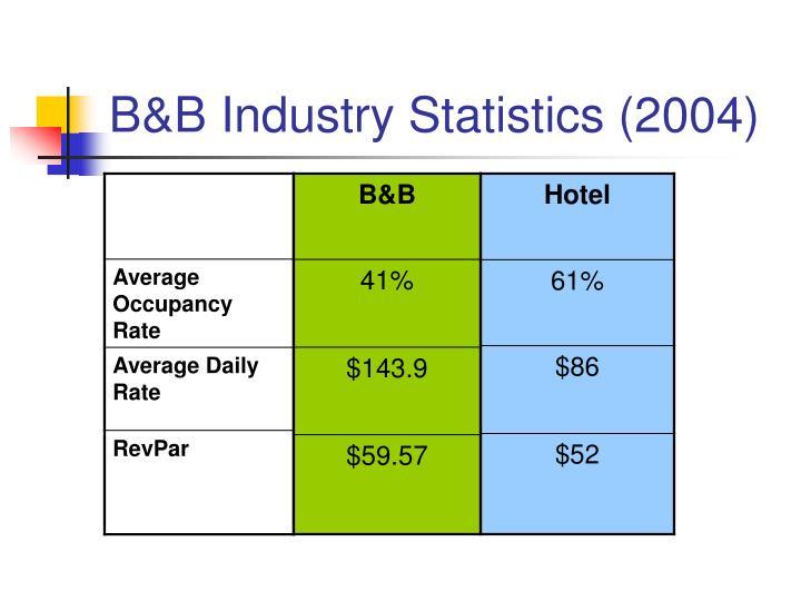 B&B Industry Statistics (2004)