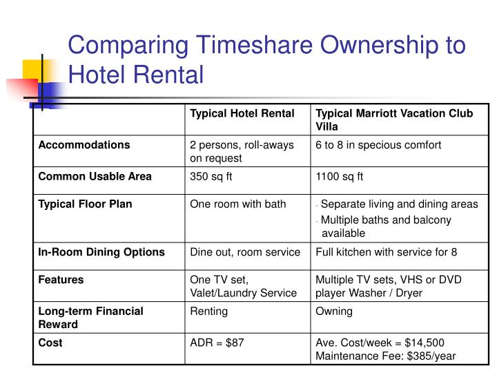 Comparing Timeshare Ownership to Hotel Rental