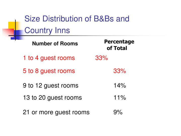 Size Distribution of B&Bs and