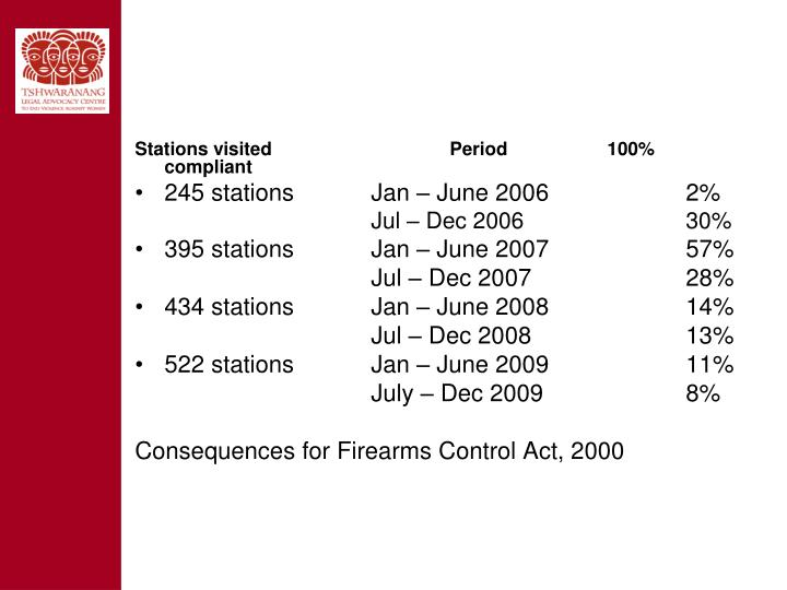 Stations visited			Period		100% compliant