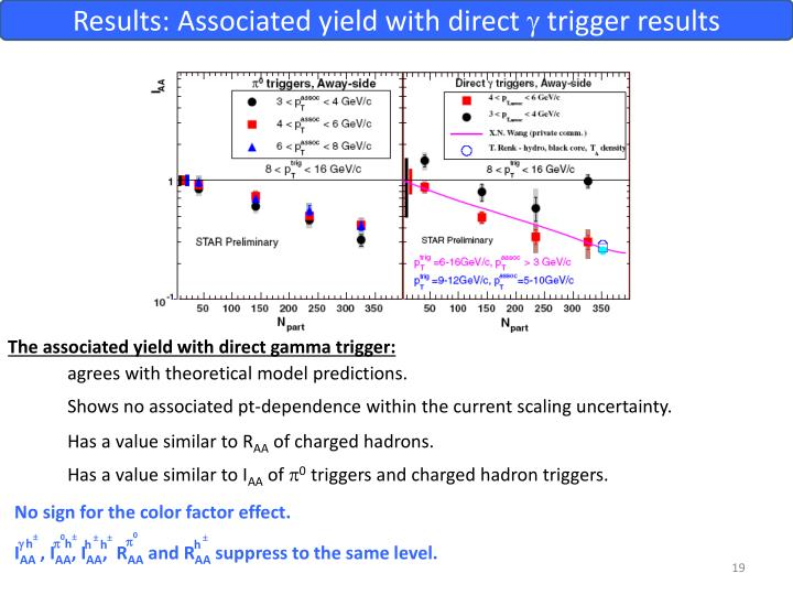 Results: Associated yield with direct