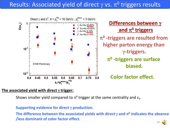 Results: Associated yield of direct