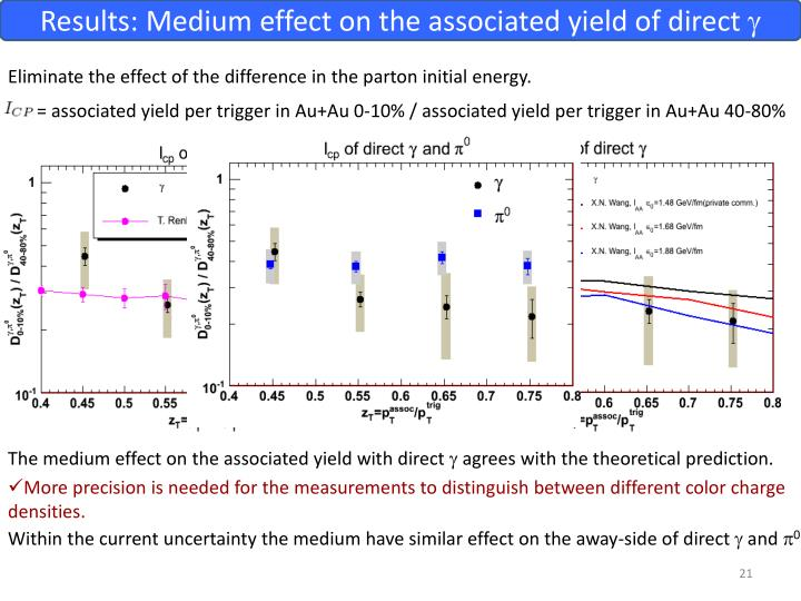 Results: Medium effect on the associated yield of direct