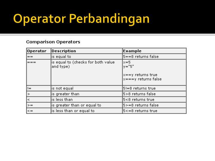 Operator Perbandingan