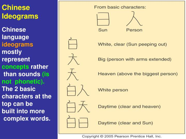Chinese Ideograms
