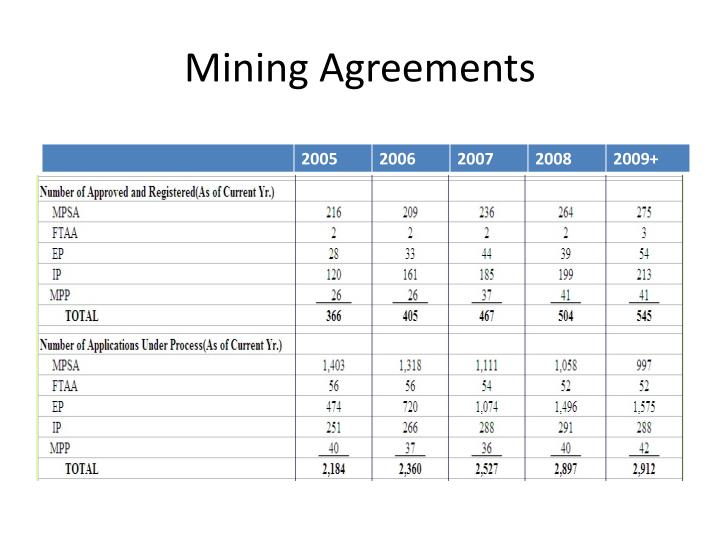 Mining Agreements