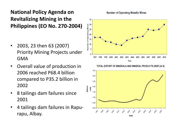 National Policy Agenda on Revitalizing Mining in the Philippines (EO No. 270-2004)