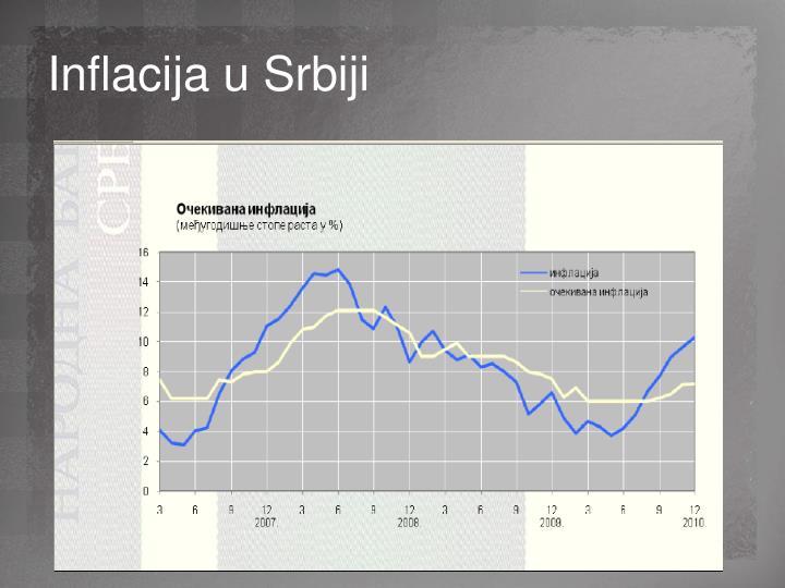Inflacija u Srbiji