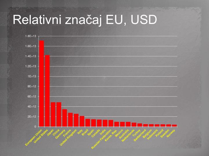 Relativni značaj EU, USD