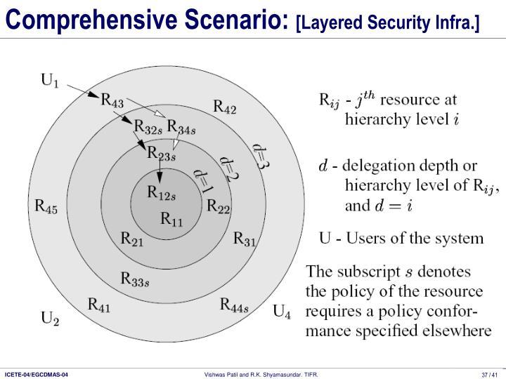 Comprehensive Scenario: