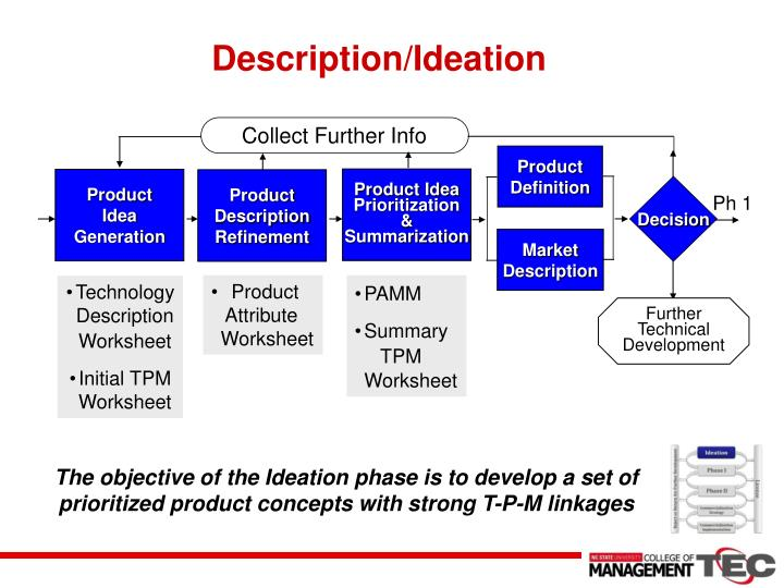 Ppt technology entrepreneurship commercialization for Commercialization roadmap