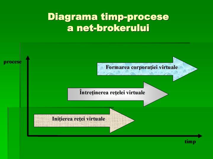 Diagrama timp-procese