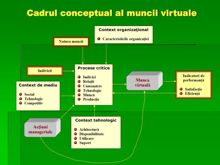 Cadrul conceptual al muncii virtuale