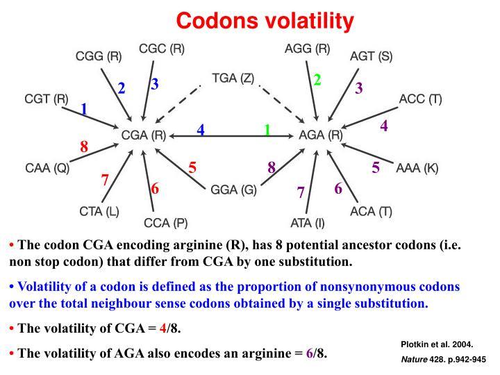Codons volatility