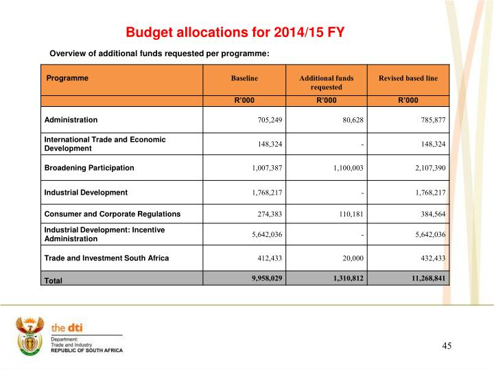 Budget allocations for 2014/15 FY
