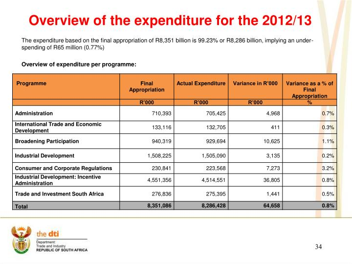 Overview of the expenditure for the 2012/13