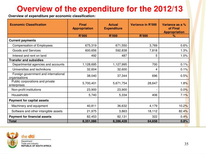 Overview of expenditure per economic classification:
