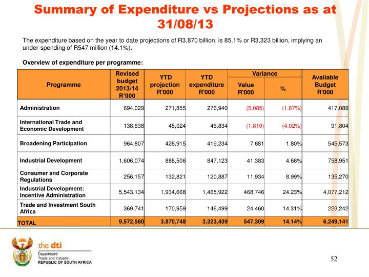 Summary of Expenditure vs Projections as at 31/08/13