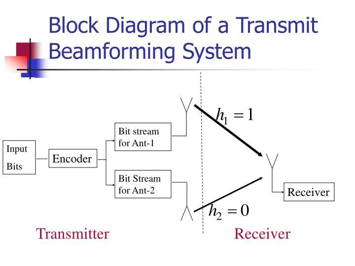 Block Diagram of a Transmit Beamforming System