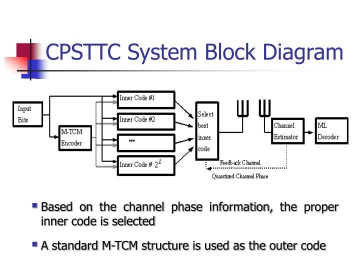 CPSTTC System Block Diagram