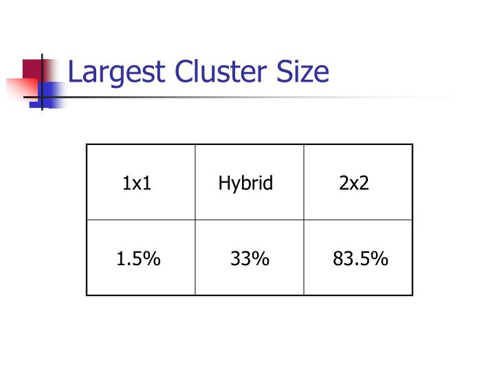 Largest Cluster Size